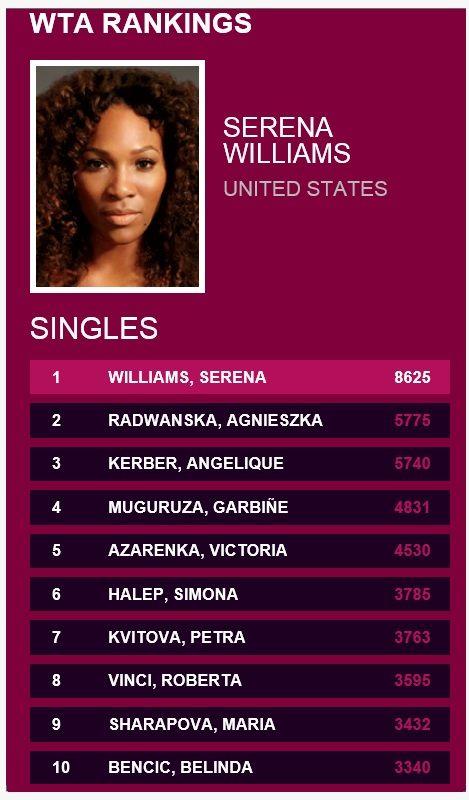 Serena Williams Current Ranking - image 7