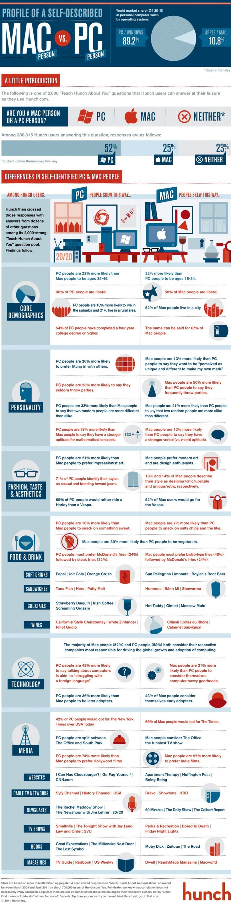 22 best Infographic images on Pinterest