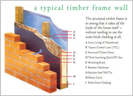 Timber Frame Wall Structure Without Insulation A