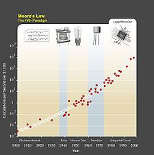 Kurzweil writes that, due to paradigm shifts, a trend of exponential growth extends Moore's law from integrated circuits to earlier transistors, vacuum tubes, relays, and electromechanical computers. He predicts that the exponential growth will continue, and that in a few decades the computing power of all computers will exceed that of human brains, with superhuman artificial intelligence appearing around the same time.