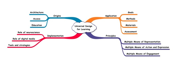 32 best images about udl  universal design for learning on