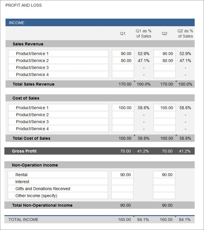 Profit And Loss Form Project Profit And Loss Template Excel