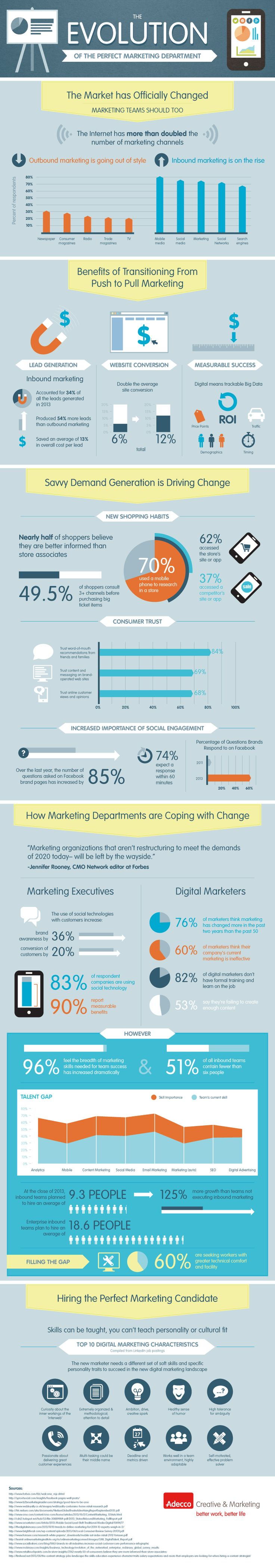 """Infographic: The Evolution Of The Marketing Department From """"Push"""" To """"Pull"""" #Marketing"""