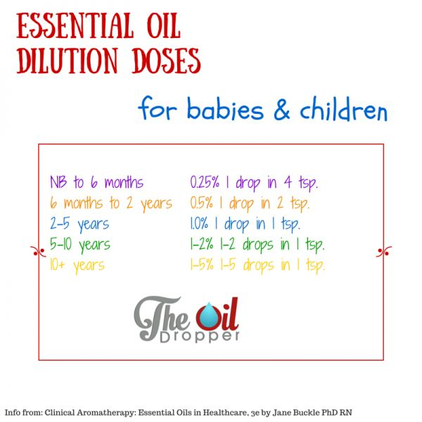 25 Best Ideas About Young Living Baby On Pinterest