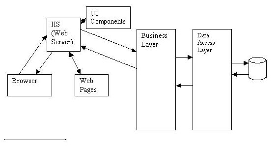 Implementation of N-Tier Architecture in Web Application