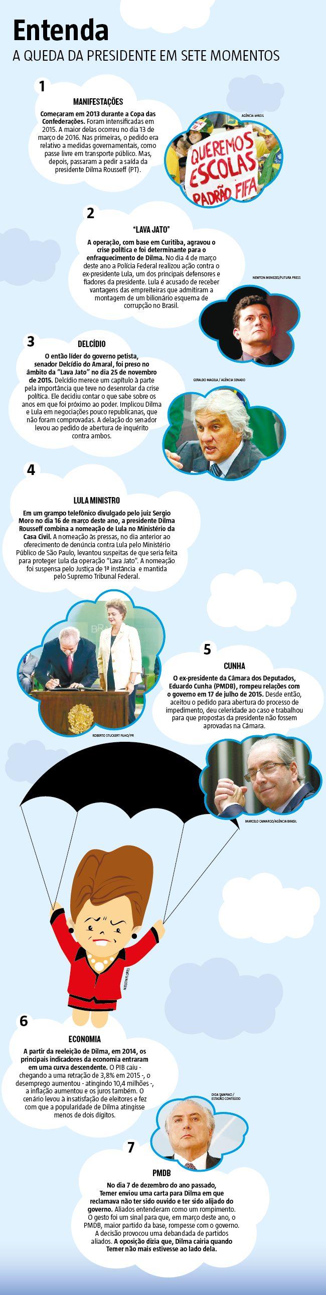 Entenda: a queda da presidente em sete momentos (13/05/2016) #Política #impeachment #Dilma #Infográfico #Infografia #HojeEmDia