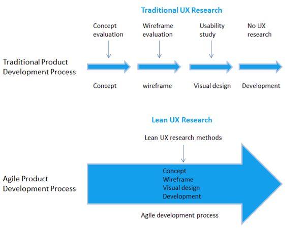 Traditional vs Lean UX Research / Fran Guo