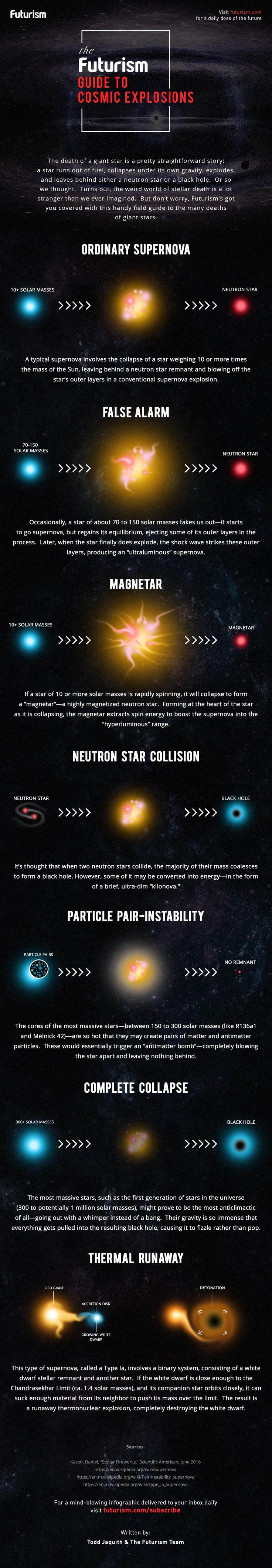 A look at all the different ways a star can die—from neutron star collisions to ordinary supernovae, and everything in between.  http://futurism.com/images/the-futurism-guide-to-cosmic-explosions-infographic/?utm_campaign=coschedule&utm_source=pinterest&utm_medium=Futurism&utm_content=The%20Futurism%20Guide%20To%20Cosmic%20Explosions%20%5BINFOGRAPHIC%5D