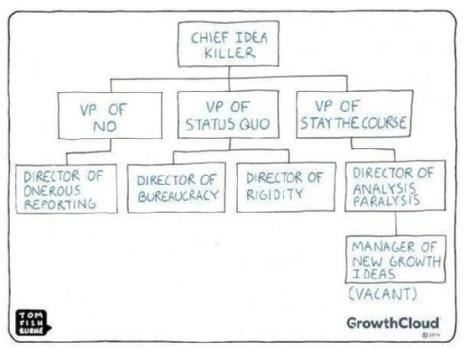 Mer enn 25 bra ideer om Organigramme d une entreprise u2013 bare på - business organizational chart