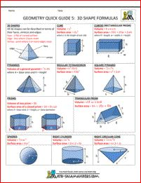 Geometry Quick Guide 5 - 3d shape formulas. A range of different formulas for working out the surface area and volume of 3d shapes.