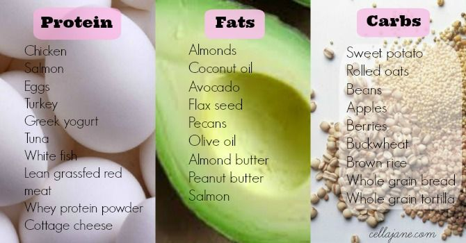 Proteins, Fats and Carbs: What You Should Be Eating.