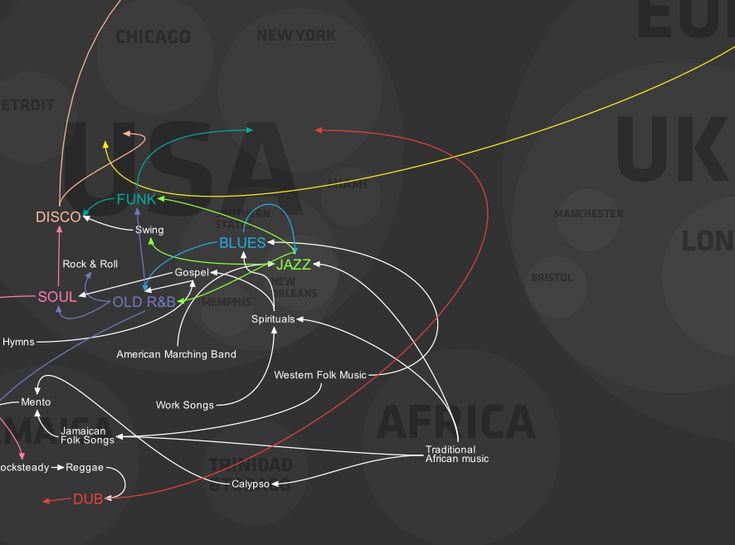 an analysis of the different genres and influences in music Based on the desired genres of study and the breakdown of genres on billboardcom, the genres included in this analysis were rap, hip-hop/r&b (hip-hop), country, rock, alternative, and dance/electronic (dance.