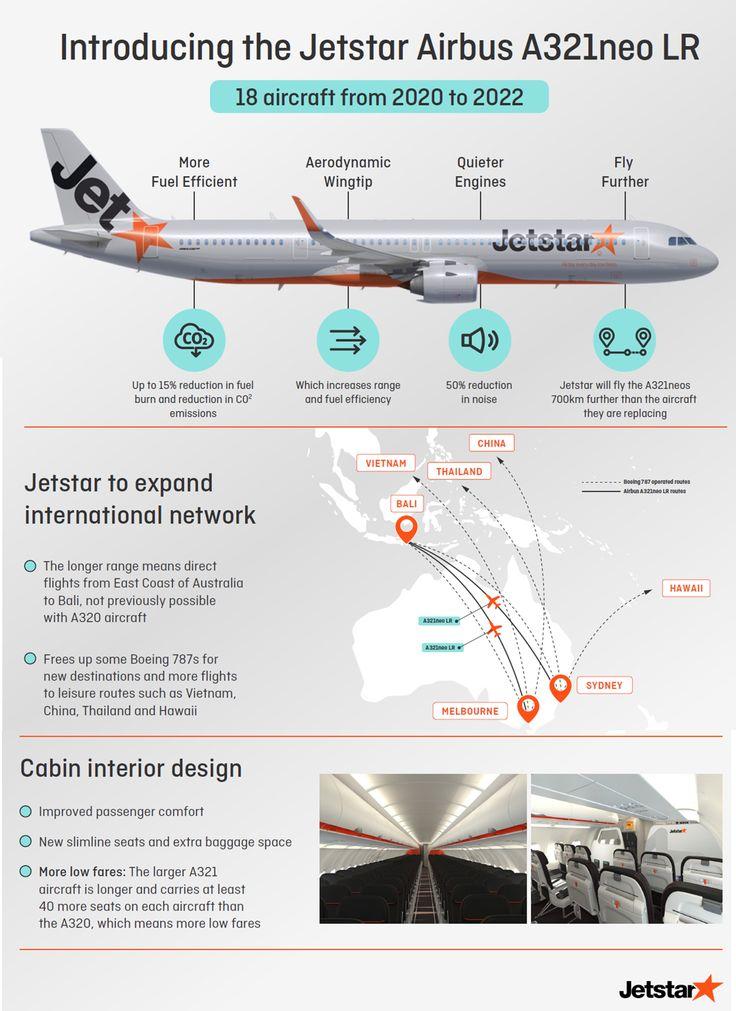 La low-cost australienne opérera 18 Airbus A321LR à partir de la mi-2020