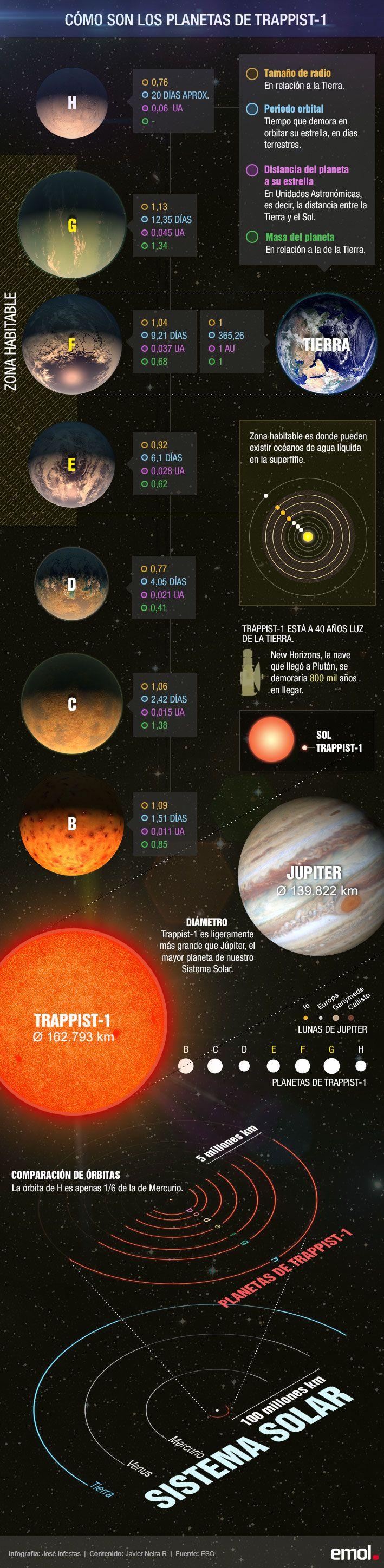 Infografía: ¿Cómo son los planetas similares a la Tierra anunciados por la NASA? | Emol.com