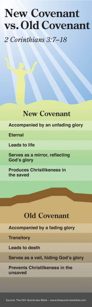 The Quick View Bible » New Covenant vs. Old Covenant