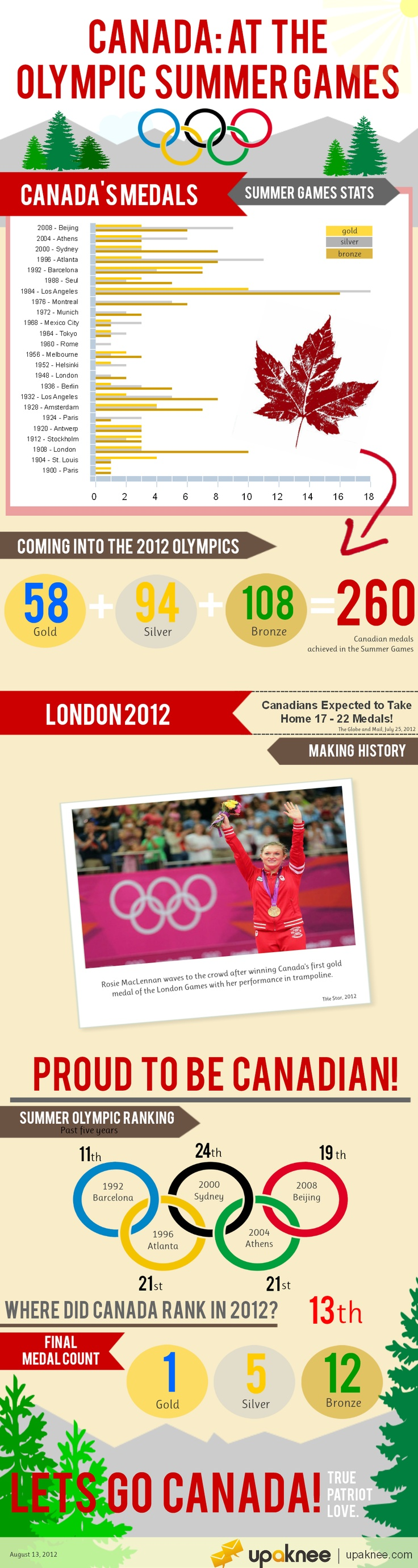 Congratulation to all Canadian Athletes participating in the London 2012 Summer Olympics!