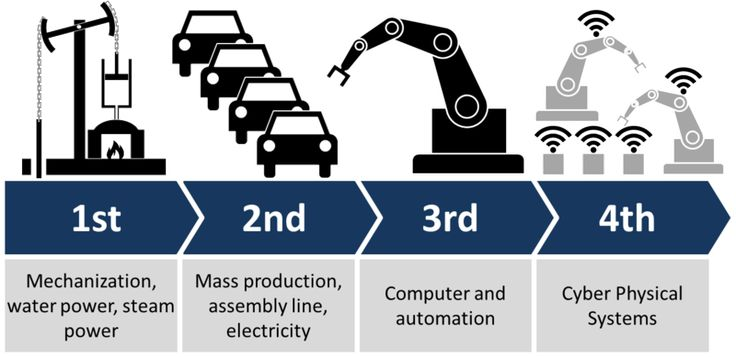 First came steam and water power; then electricity and assembly lines; then computerization… So what comes next? Some call it the fourth industrial revolution, or industry 4.0, but whatever you call it, it represents the combination of cyber-physical systems, the Internet of Things, and the Internet of Systems. In short, it is [...]