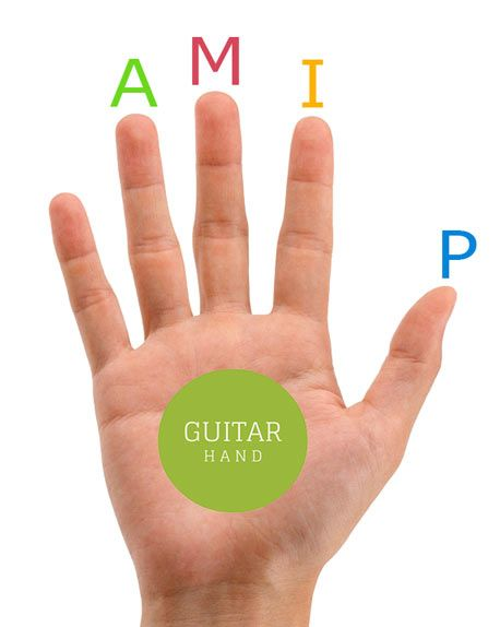 Fingerpicking Magic: Play Awesome Fingerstyle Guitar  One of the biggest…