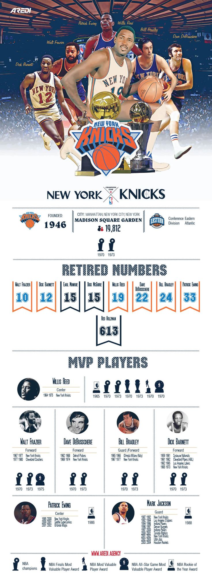 New York Knicks, Knicks, infographic, art, sport, create, design, basketball, club, champion, branding, NBA, MVP legends, histoty, All Star game, NBA Rookie of the Year, Walt Frazier, Dick Barnett, Patrick Ewing, Willis Reed, Bill Bradley, Dave DeBusschere, AREDI, #sportaredi