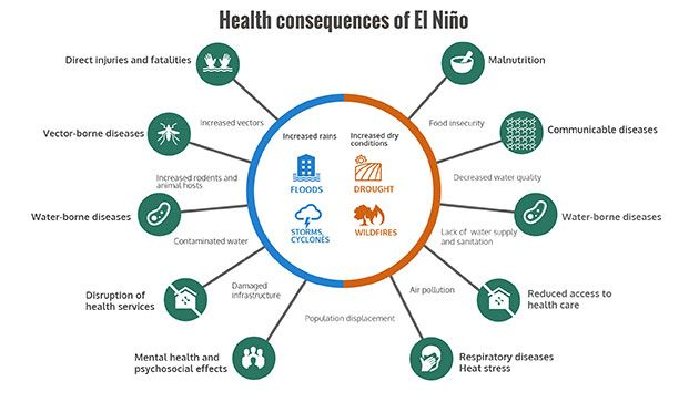 Read about drought-specific health challenges in Lesotho here: http://who.int/hac/crises/el-nino/who_el_nino_and_health_global_report_lesotho_21jan2016.pdf