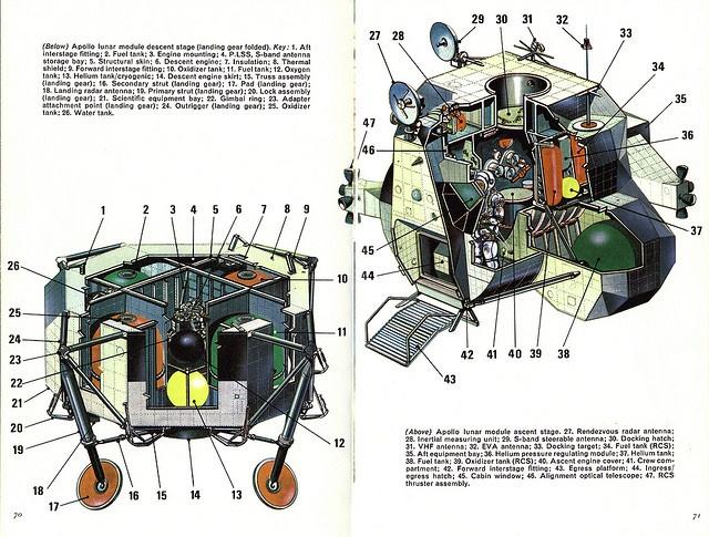 apollo spacecraft cutaway -#main