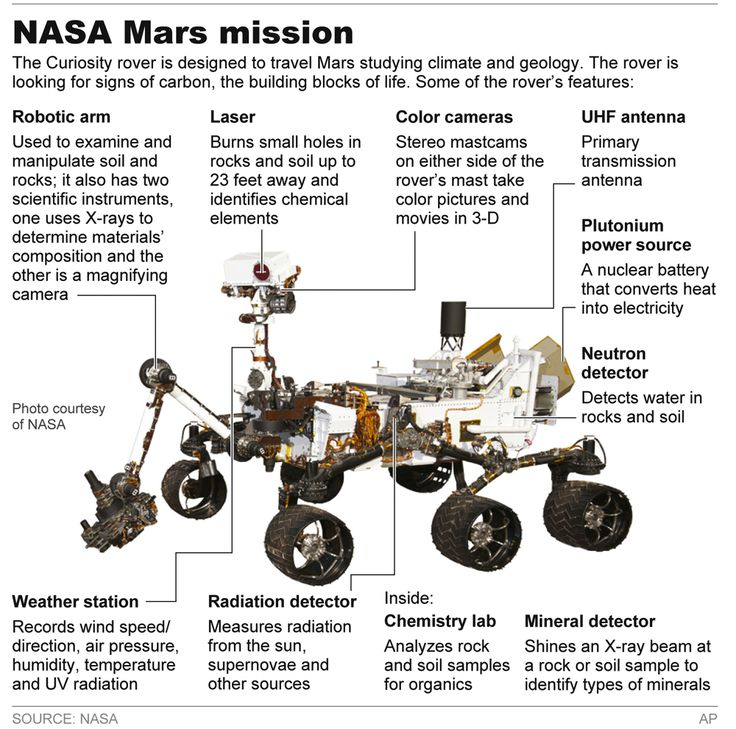 Power source: Curiosity is powered by a radioisotope thermoelectric generator (RTG), like the successful Viking 1 and Viking 2 Mars landers in 1976.