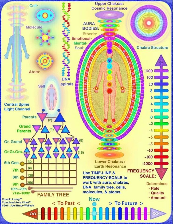 How to read Auras                                                                                                                                                     More