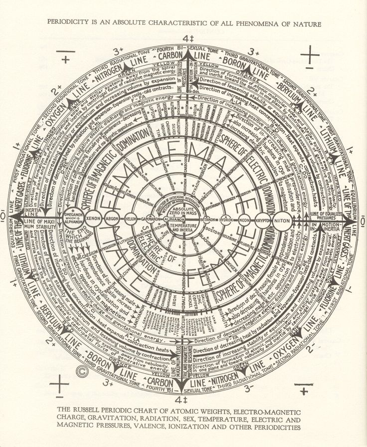 88 best Walter Russell images on Pinterest Sacred geometry, Walter - best of periodic table jpg