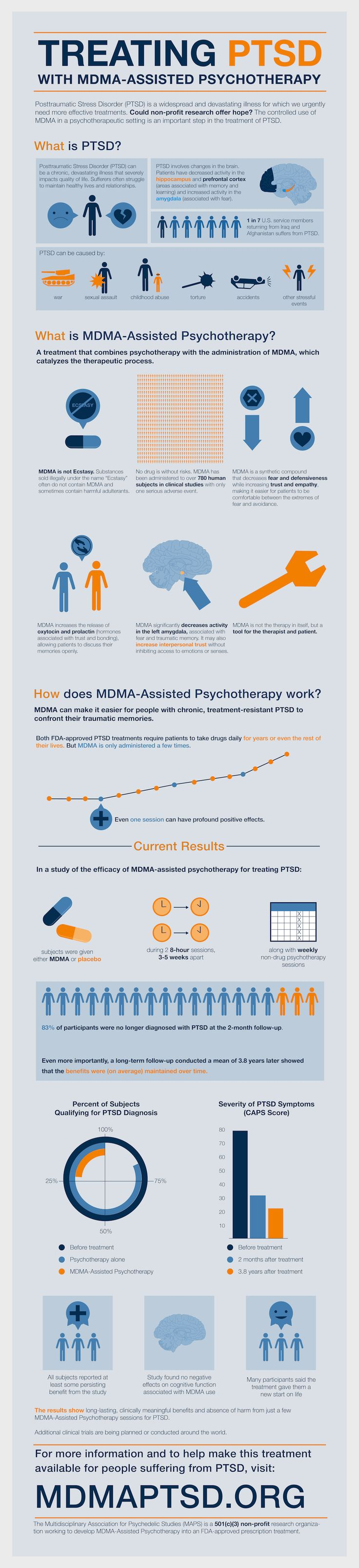 mdma assisted psychotherapy Mdma-assisted psychotherapy combines talk therapy with the use of mdma, a drug that may enhance the effectiveness of psychotherapy for ptsd mdma (3,4-methylenedioxymethamphetamine) is a synthetic compound recognized for its ability to decrease fear and defensiveness while increasing trust and empathy.