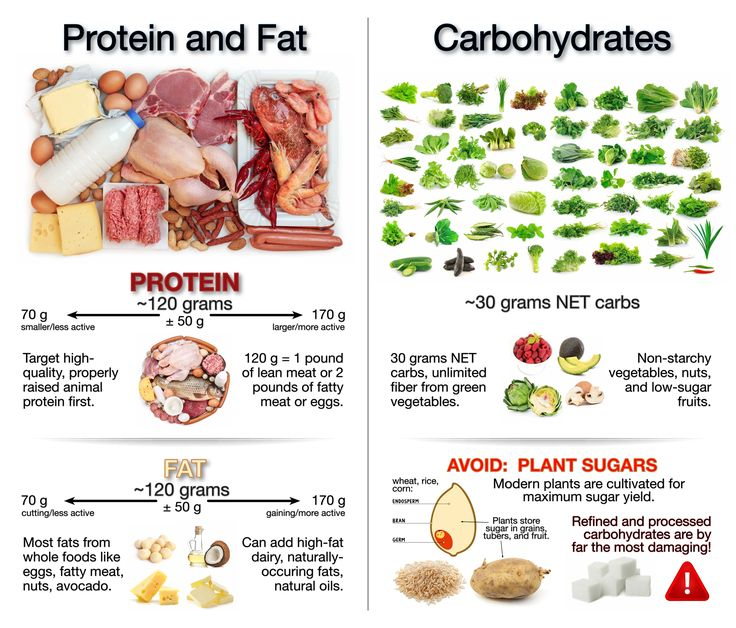 531 best images about LCHF/KETO Diet info on Pinterest | Heart disease, Diabetes and Sugar free diet