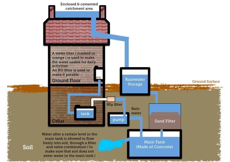 આજ ની પાણી ની તંગી ના દિવસો માં Rainwater Harvesting એ ઉત્તમ નિવારણ છે