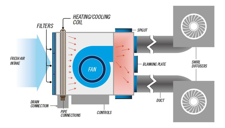 A fan coil unit (FCU) is a simple device consisting of a heating and/or cooling heat exchanger or 'coil' and fan. It is part of an HVAC system found in residential, commercial, and industrial buildings. Some are uneducated and may cause problems with healthy air quality. Most of the times are specified for docks, corridor or storerooms.