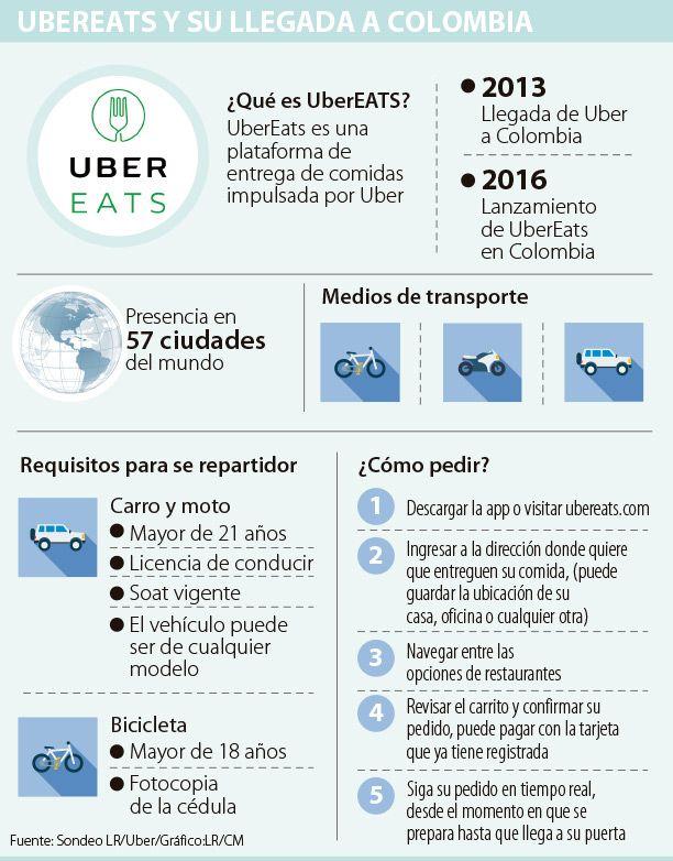 Uber lanza UberEats y competirá con Rappi en domicilios de comida
