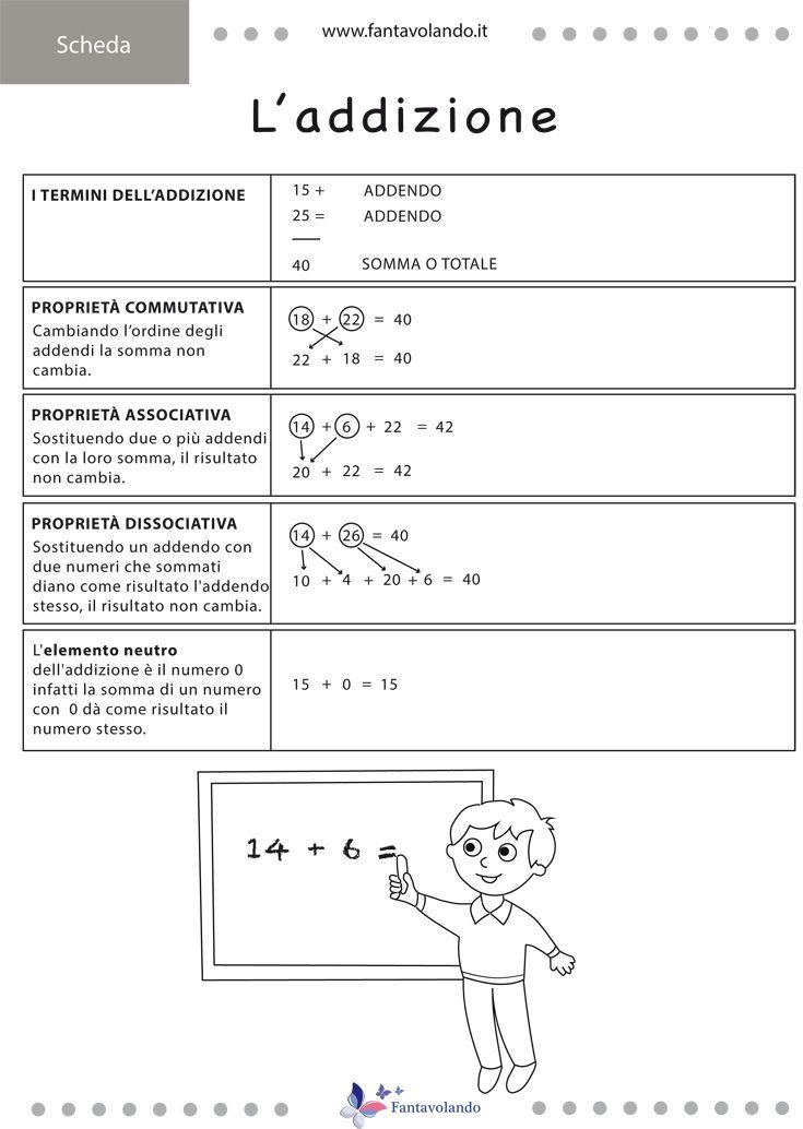 Ecco due schede di sintesi dell'addizione e della sottrazione. Le schede possono essere utilizzate anche come schema facilitante per gli alunni con bisogni educativi speciali. Scaricate la scheda dell'addizione. Scaricate la scheda della sottrazione. Vi ricordiamo che tutto il materiale di Fantavolando può essere utilizzato liberamente per l'attività didattica in classe, invece per qualsiasi altro utilizzo è necessario chiedere l'autorizzazione scrivendo a info@fantavolando.it Seguiteci…