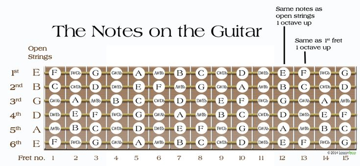 Go Back gt Gallery For gt Guitar Notes Fretboard Music