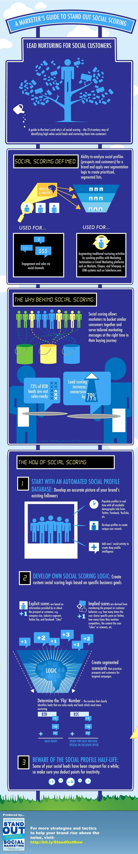 10 mejores imágenes de facts and interesting stuff en pinterestvalora este post hola una infografía con una guía de marketing del social scoring un saludo anuncios relacionado