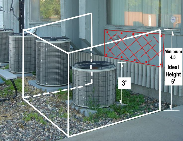 Reducing Noise from a Noisy Air Conditioner Condenser | Acoustical Surfaces - Soundproofing Blog