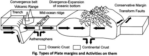RBSE Solutions for Class 11 Physical Geography Chapter 5