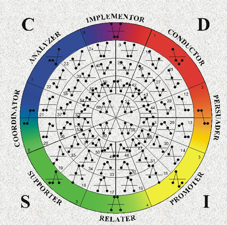 Personality Assessments: What's the Difference Between Myers-Briggs and DISC?