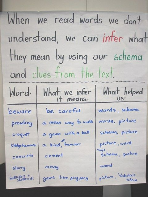 This website has a lot of awesome anchor charts for reading strategies and other charts related to reading workshops