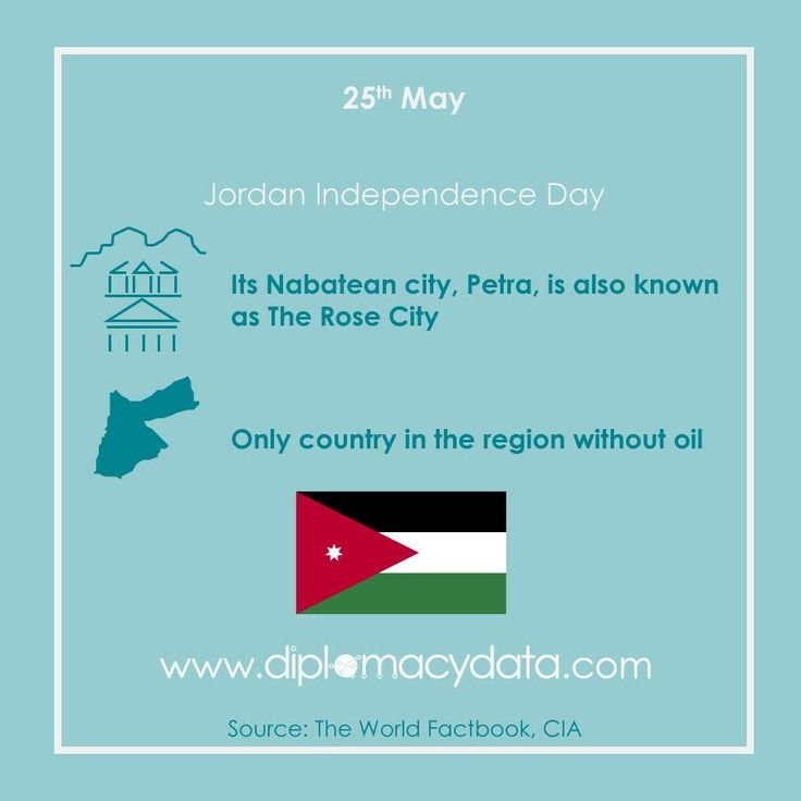 It is the only country in the region without oil. Its Nabatean city, Petra, is also known as The Rose City. Happy Independence Day #Jordan! #diplomacydata