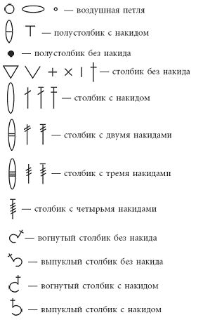 Crochet Symbols in Russian