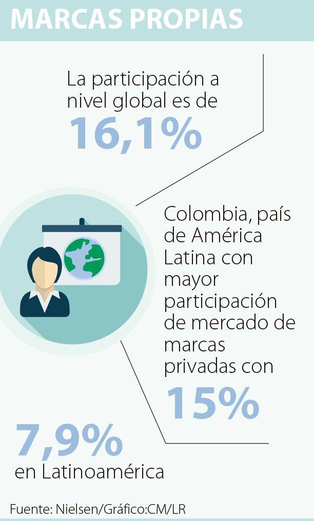 Colombia es el país de América Latina con la mayor participación de marcas propias