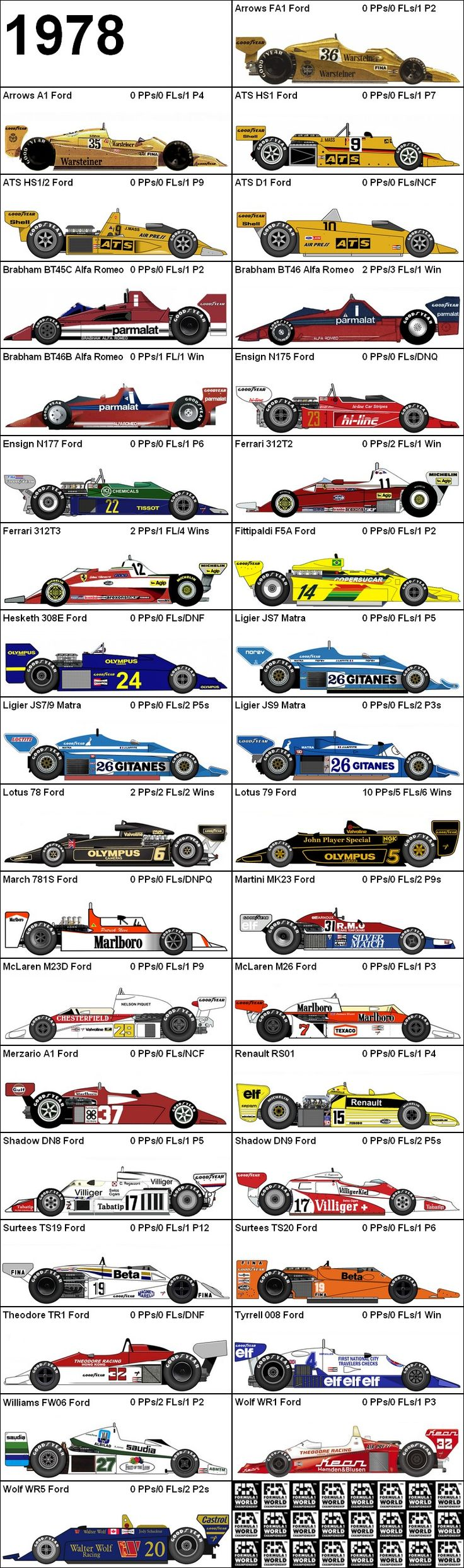 Formula One Grand Prix 1978 Cars