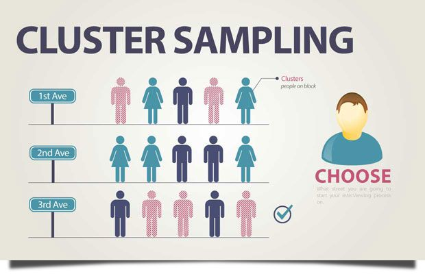 Cluster Sampling Math Visual Learners Cluster