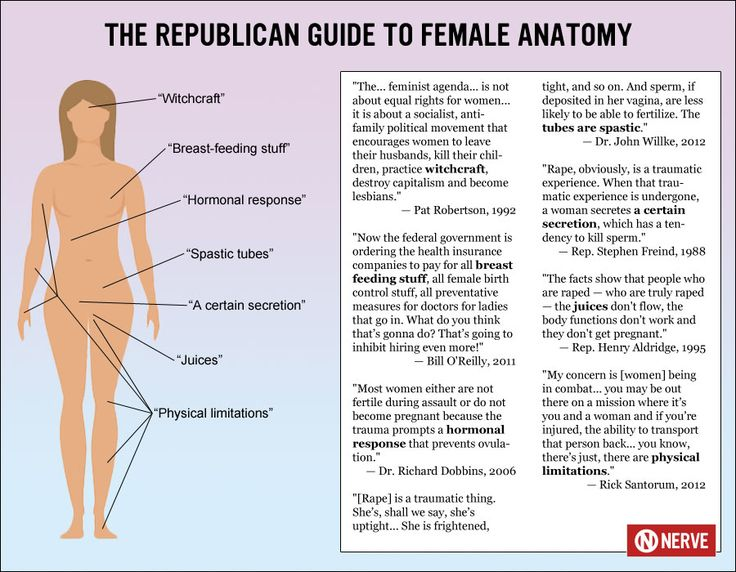 Republican Female Anatomy
