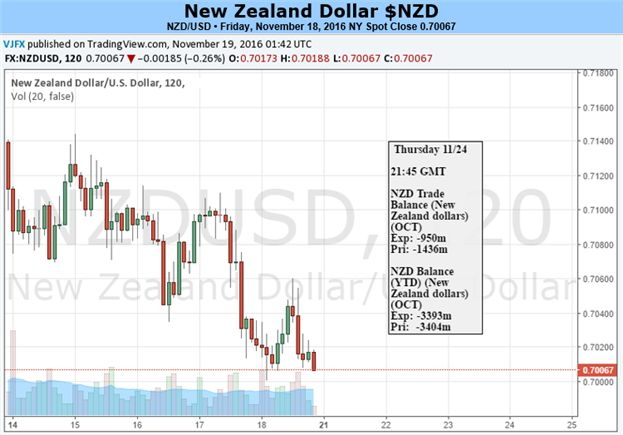 Domestic Data Helps Shield New Zealand Dollar Against Crosses
