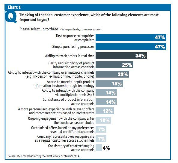 Kunden kennen keine Kanäle - was Händler für eine bessere Kundenerfahrung tun müssen