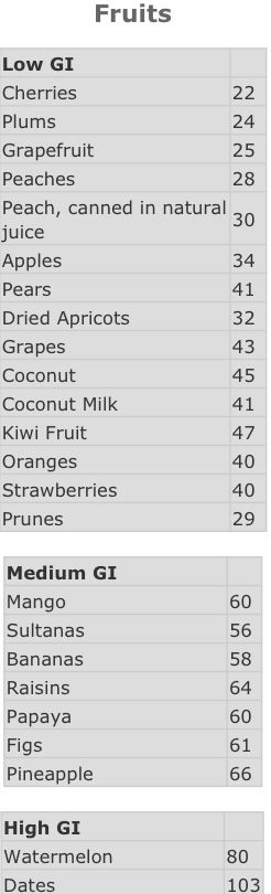 Fruits with high and low glycemic index