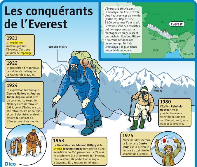 Fiche exposés : Les conquérants de l'Everest